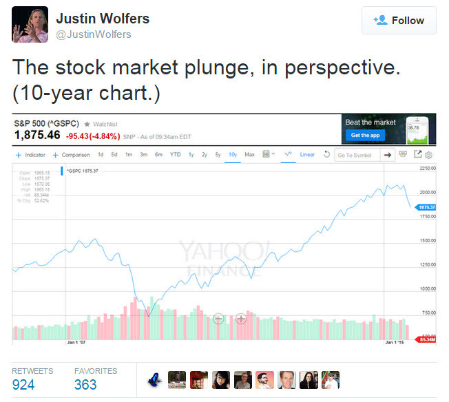 Keep perspective, not panic; professional investors believe we are in a normal correction.