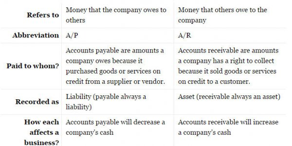 What's the difference between Accounts Payable and Accounts Receivable?