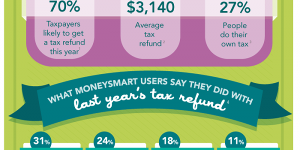 How Australians spend their tax refunds (and why you should consider Tax Planning)!