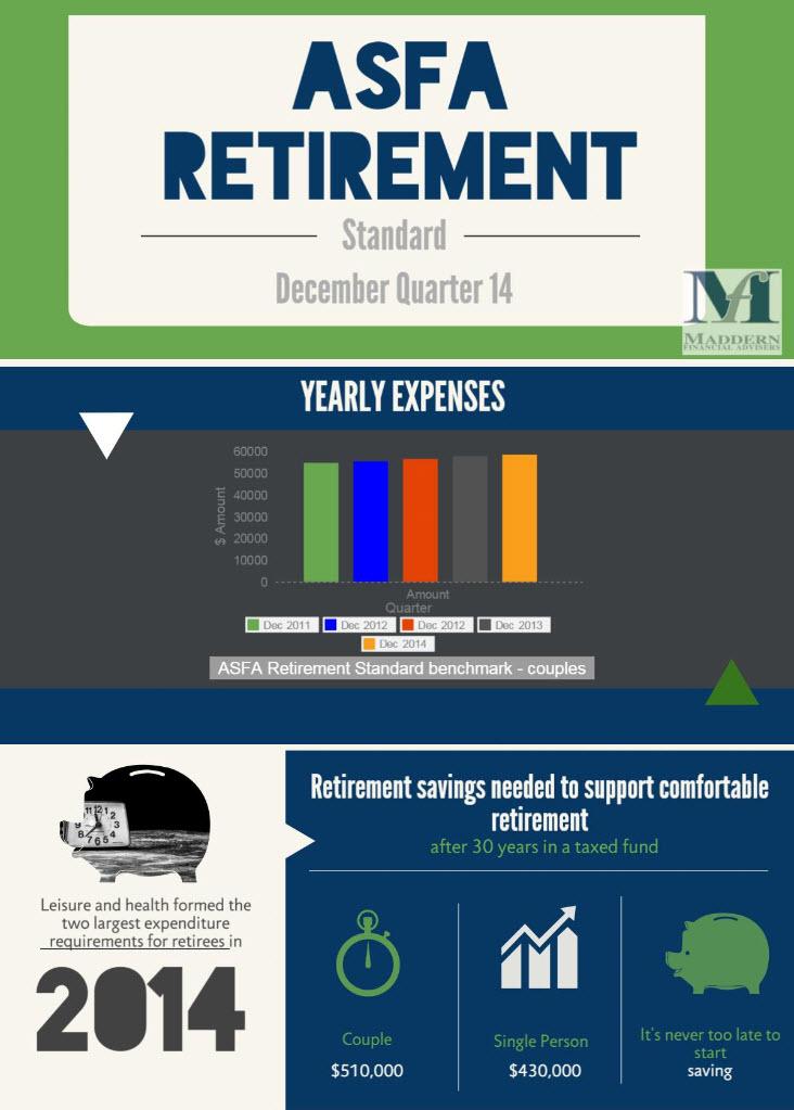 ASFA Retirement Standard Retirement Planning