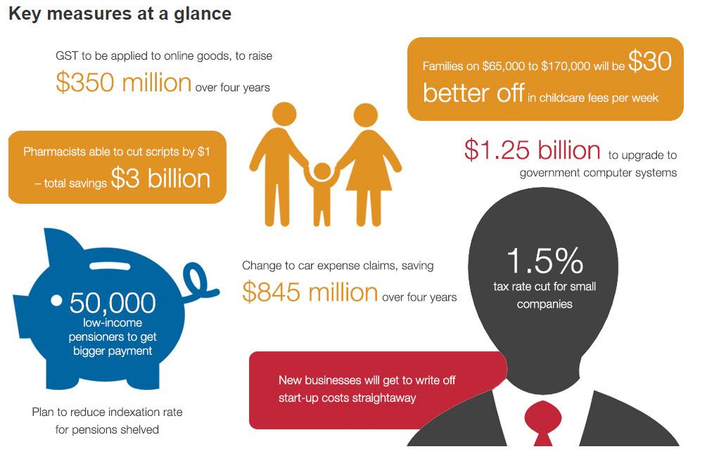 Budget 15 infographic