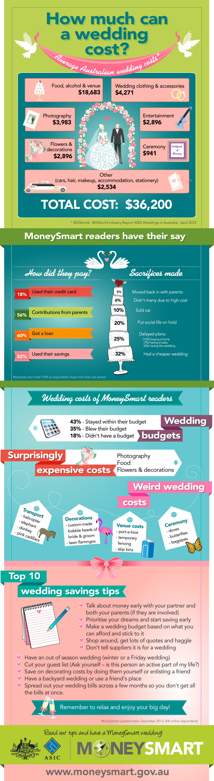 How much can a wedding cost?